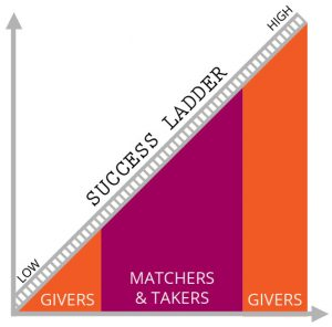 Success Ladder graph with givers, matchers, takers, and givers