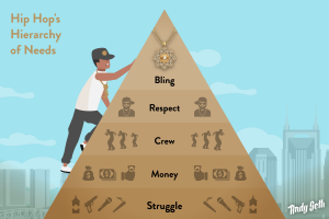 Hip Hop Hierarchy Infographic