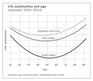 mid-life crisis u curve