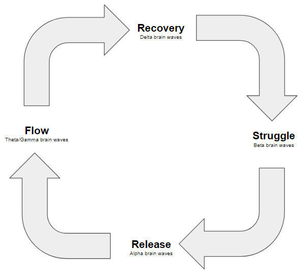 The phases of flow